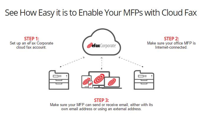 integrating cloud faxing with MFPs